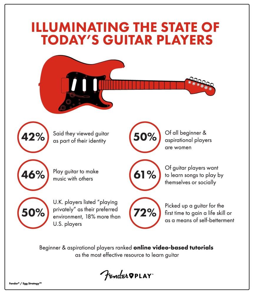Fender-Play-Illuminating-Infographic Infographic